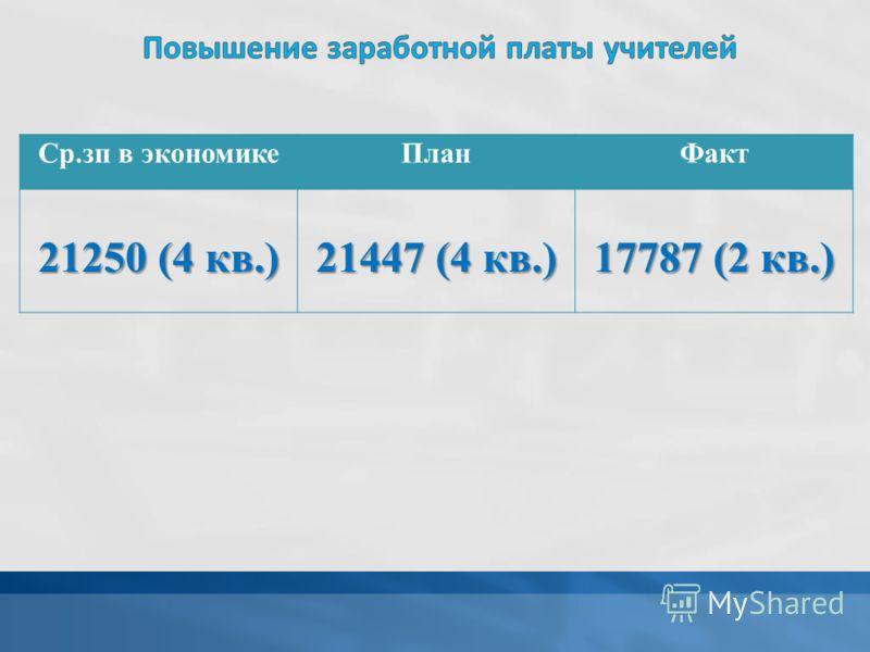 Ср.зп в экономикеПланФакт 21250 (4 кв.) 21447 (4 кв.) 17787 (2 кв.)