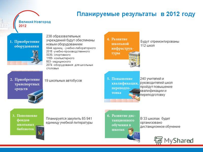 Великий Новгород 2012 9 Планируемые результаты в 2012 году 240 учителей и руководителей школ пройдут повышение квалификации и переподготовку Будут отремонтированы 112 школ Планируется закупить 85 941 единицу учебной литературы 19 школьных автобусов В