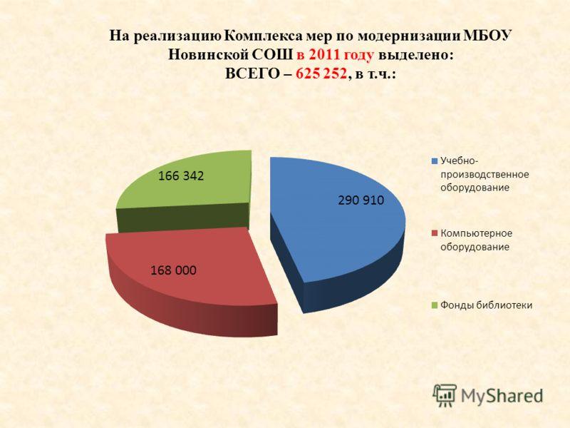 На реализацию Комплекса мер по модернизации МБОУ Новинской СОШ в 2011 году выделено: ВСЕГО – 625 252, в т.ч.: