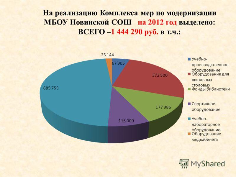 На реализацию Комплекса мер по модернизации МБОУ Новинской СОШ на 2012 год выделено: ВСЕГО –1 444 290 руб. в т.ч.: