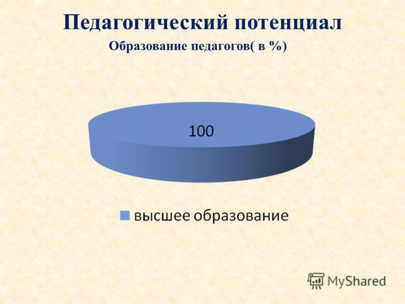 Педагогический потенциал Образование педагогов( в %)