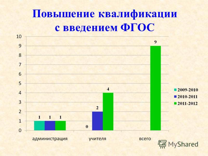Повышение квалификации с введением ФГОС