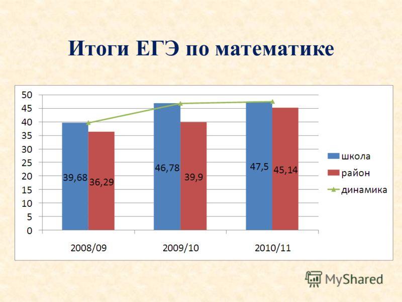 Итоги ЕГЭ по математике