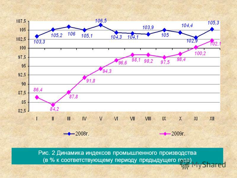 Рис. 2 Динамика индексов промышленного производства (в % к соответствующему периоду предыдущего года)