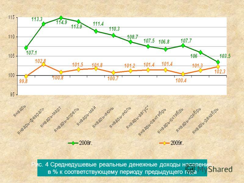 Рис. 4 Среднедушевые реальные денежные доходы населения, в % к соответствующему периоду предыдущего года