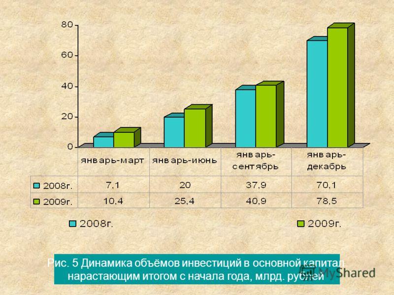 Рис. 5 Динамика объёмов инвестиций в основной капитал нарастающим итогом с начала года, млрд. рублей