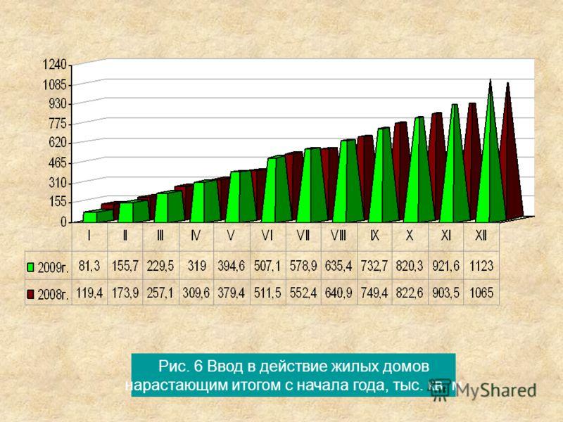 Рис. 6 Ввод в действие жилых домов нарастающим итогом с начала года, тыс. кв. м