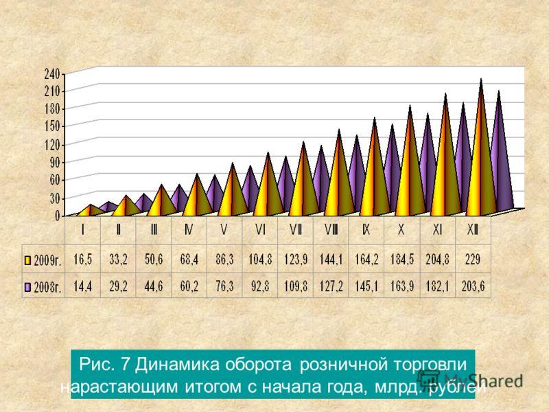 Рис. 7 Динамика оборота розничной торговли нарастающим итогом с начала года, млрд. рублей