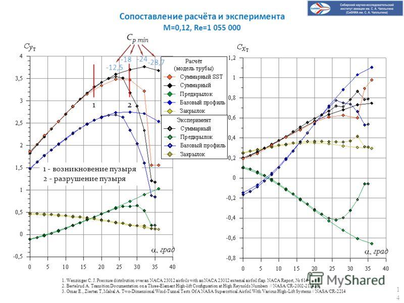 Сопоставление расчёта и эксперимента M=0,12, Re=1 055 000 12 1 - возникновение пузыря 2 - разрушение пузыря -12,5 -18 -24 -28,7 C p min 1. Wenzinger C. J. Pressure distribution over an NACA 23012 airfoils with an NACA 23012 external airfoil flap. NAC