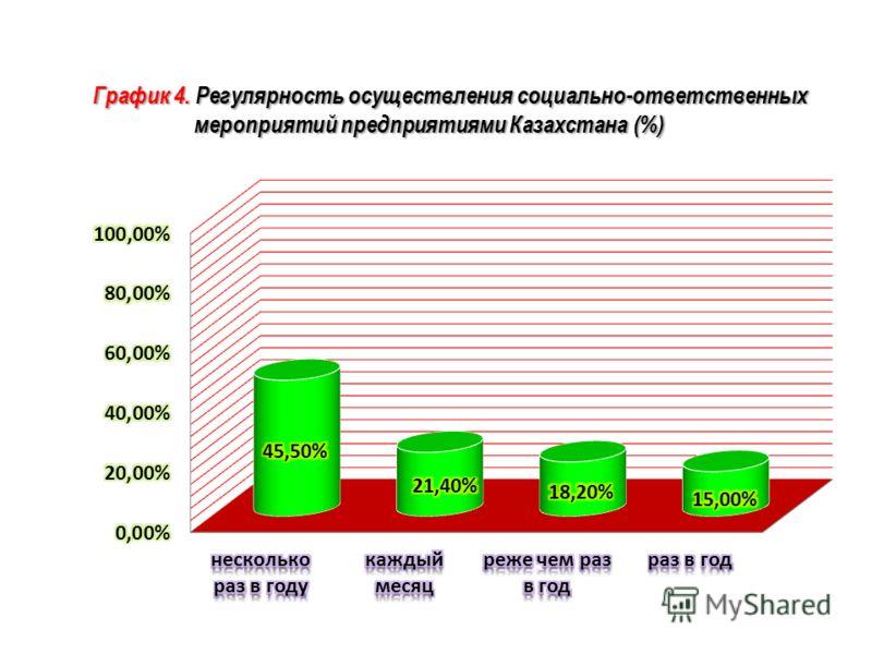 График 4. Регулярность осуществления социально-ответственных мероприятий предприятиями Казахстана (%)