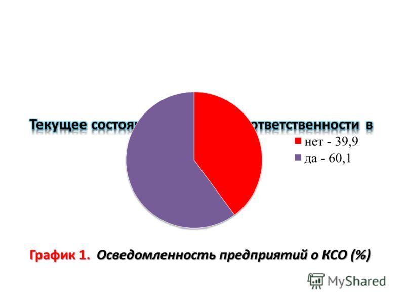 График 1. Осведомленность предприятий о КСО (%)