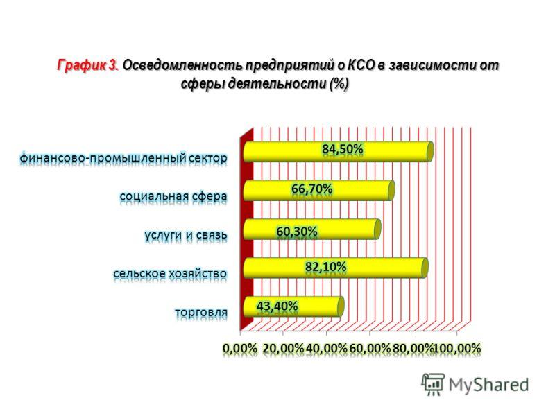 График 3. Осведомленность предприятий о КСО в зависимости от сферы деятельности (%)