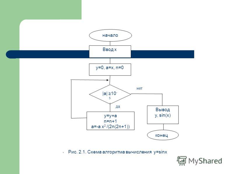 Ввод x |a| 10 - 5 Вывод y, sin(x) конец начало y=y+a n=n+1 a=-a x 2 /(2n(2n+1)) y=0, a=x, n=0 да нет Рис. 2.1. Схема алгоритма вычисления y=sinx