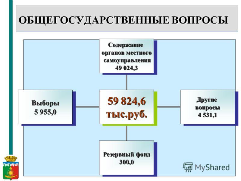 10 59 824,6 тыс.руб. Содержание органов местного самоуправления самоуправления 49 024,3 Другиевопросы 4 531,1 Резервный фонд 300,0 Выборы 5 955,0 ОБЩЕГОСУДАРСТВЕННЫЕ ВОПРОСЫ