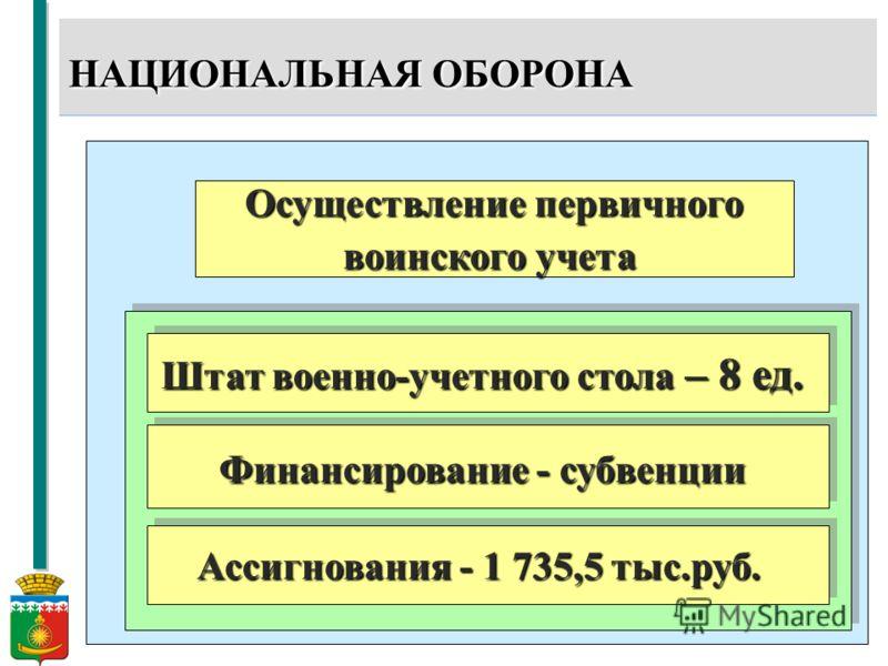 11 НАЦИОНАЛЬНАЯ ОБОРОНА Осуществление первичного воинского учета Штат военно-учетного стола – 8 ед. Финансирование - субвенции Ассигнования - 1 735,5 тыс.руб.