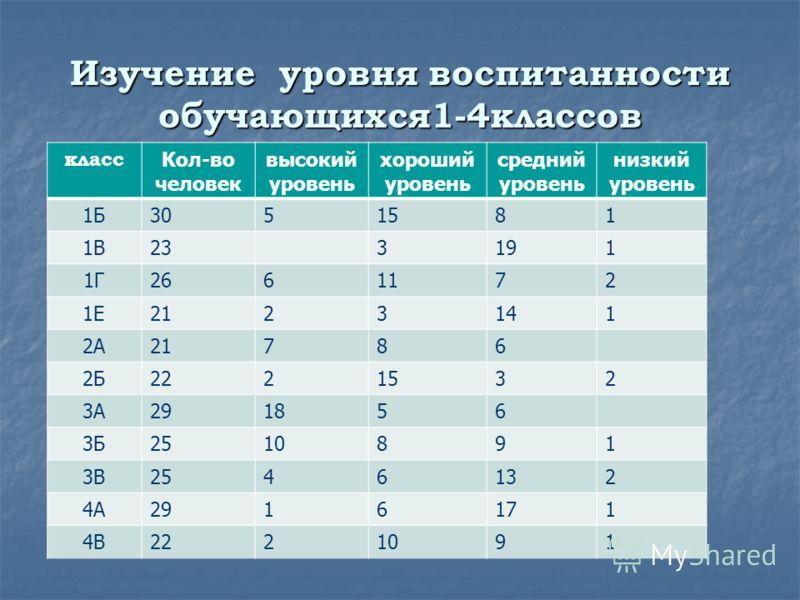 Изучение уровня воспитанности обучающихся1-4классов класс Кол-во человек высокий уровень хороший уровень средний уровень низкий уровень 1Б3051581 1В233191 1Г2661172 1Е2123141 2А21786 2Б2221532 3А291856 3Б2510891 3В2546132 4А2916171 4В2221091