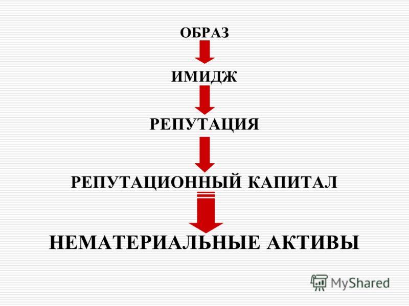ОБРАЗ ИМИДЖ РЕПУТАЦИЯ РЕПУТАЦИОННЫЙ КАПИТАЛ НЕМАТЕРИАЛЬНЫЕ АКТИВЫ