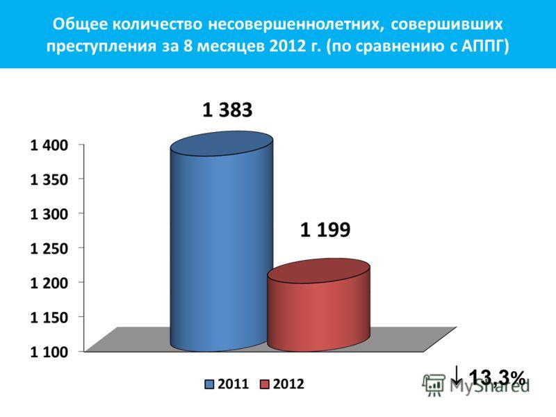 13,3 % Общее количество несовершеннолетних, совершивших преступления за 8 месяцев 2012 г. (по сравнению с АППГ)