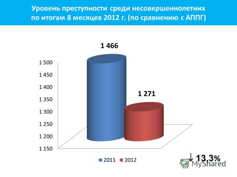 13,3 % Уровень преступности среди несовершеннолетних по итогам 8 месяцев 2012 г. (по сравнению с АППГ)