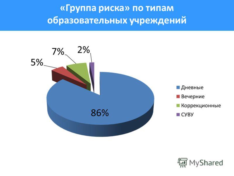 «Группа риска» по типам образовательных учреждений