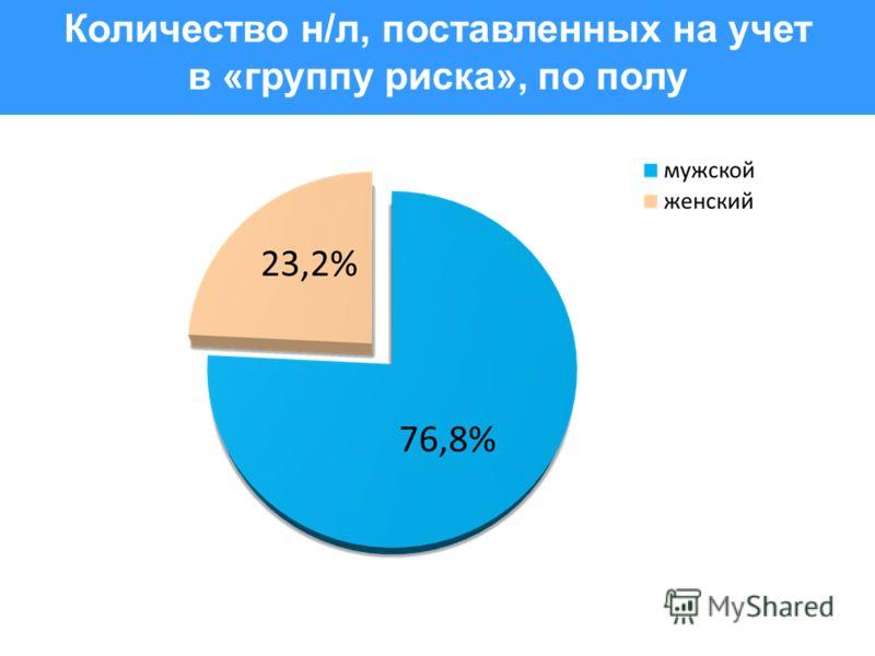 Количество н/л, поставленных на учет в «группу риска», по полу