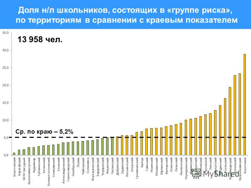 Доля н/л школьников, состоящих в «группе риска», по территориям в сравнении с краевым показателем Ср. по краю – 5,2% 13 958 чел.