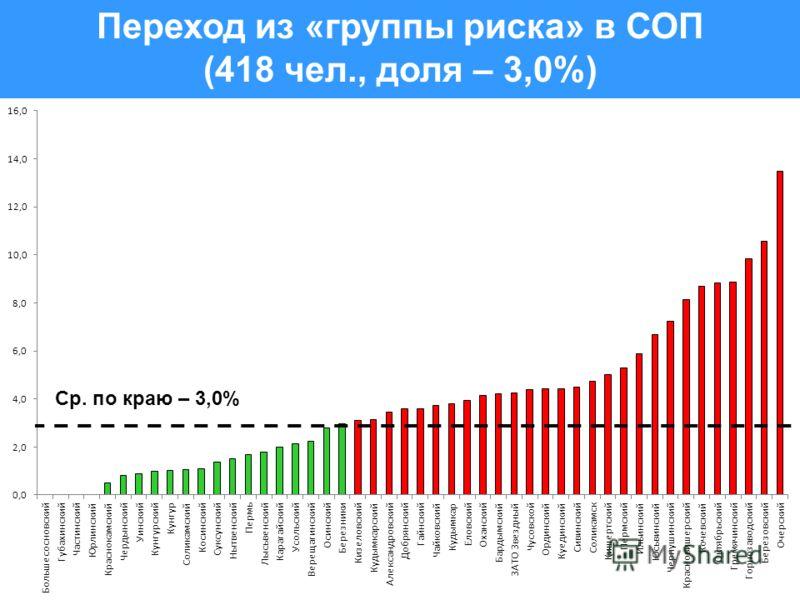 Переход из «группы риска» в СОП (418 чел., доля – 3,0%) Ср. по краю – 3,0%