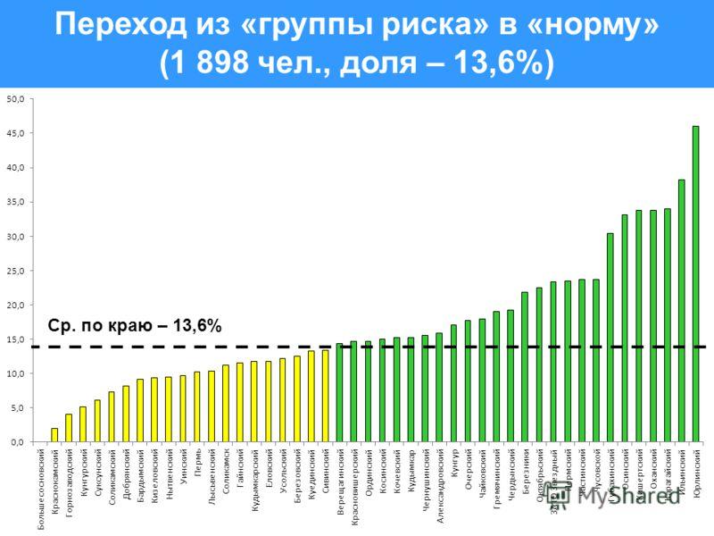 Переход из «группы риска» в «норму» (1 898 чел., доля – 13,6%) Ср. по краю – 13,6%