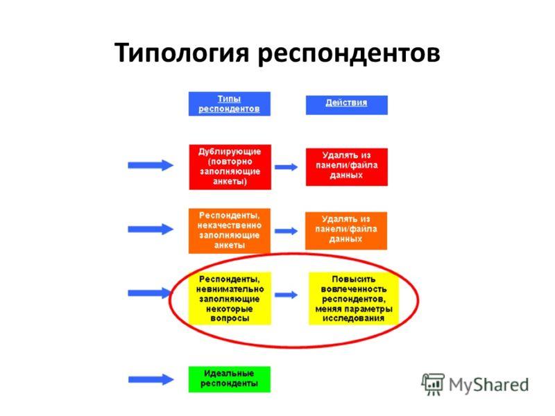 Типология респондентов