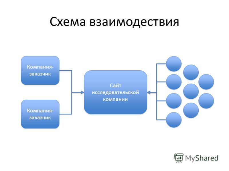 Схема взаимодествия Сайт исследовательской компании Компания- заказчик