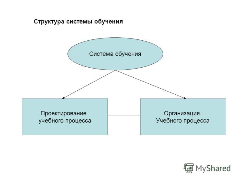 Структура системы обучения Система обучения Проектирование учебного процесса Организация Учебного процесса