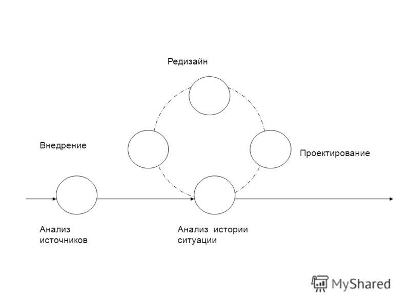 Редизайн Внедрение Проектирование Анализ истории ситуации Анализ источников