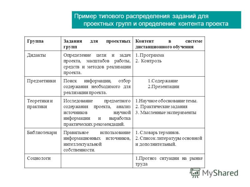 Пример типового распределения заданий для проектных групп и определение контента проекта ГруппаЗадания для проектных групп Контент в системе дистанционного обучения ДидактыОпределение цели и задач проекта, масштабов работы, средств и методов реализац
