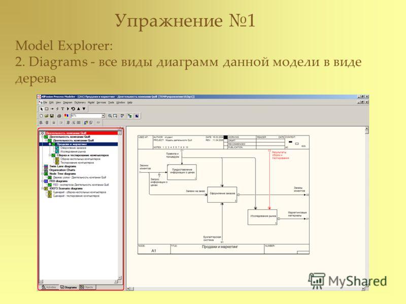 Упражнение 1 Model Explorer: 2. Diagrams - все виды диаграмм данной модели в виде дерева
