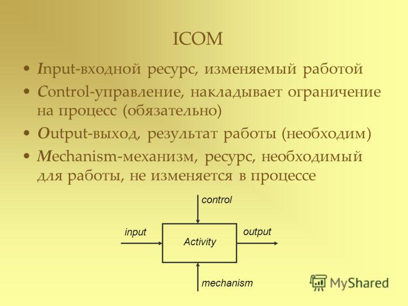 ICOM Input-входной ресурс, изменяемый работой Control-управление, накладывает ограничение на процесс (обязательно) Output-выход, результат работы (необходим) Mechanism-механизм, ресурс, необходимый для работы, не изменяется в процессе control output