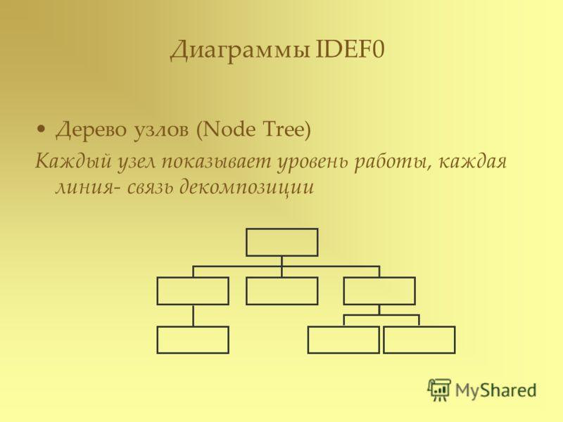 Дерево узлов (Node Tree) Каждый узел показывает уровень работы, каждая линия- связь декомпозиции Диаграммы IDEF0