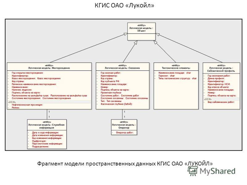 КГИС ОАО «Лукойл» Фрагмент