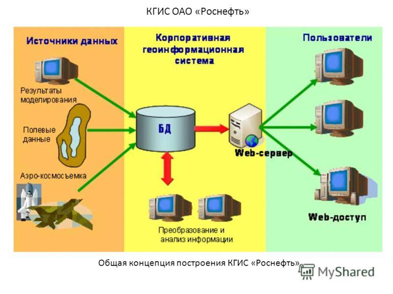 КГИС ОАО «Роснефть» Общая концепция построения КГИС «Роснефть»