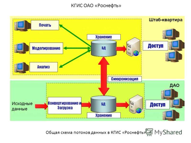 КГИС ОАО «Роснефть» Общая схема потоков данных в КГИС «Роснефть»
