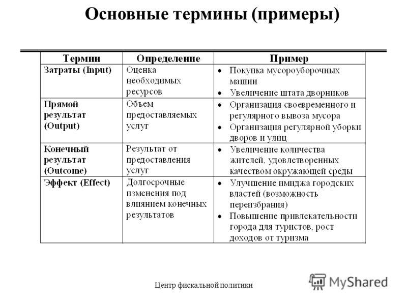 Центр фискальной политики Основные термины (примеры)