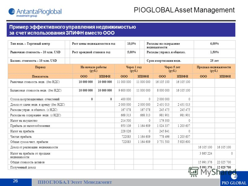 ПИОГЛОБАЛ Эссет Менеджмент PIOGLOBAL Asset Management Пример эффективного управления недвижимостью за счет использования ЗПИФН вместо ООО 26