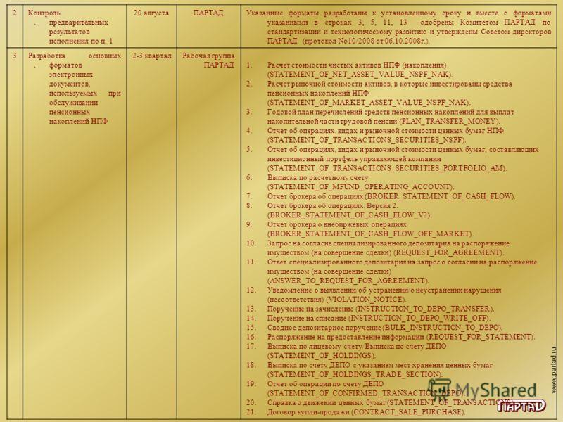 www.partad.ru 2.2. Контроль предварительных результатов исполнения по п. 1 20 августаПАРТАДУказанные форматы разработаны к установленному сроку и вместе с форматами указанными в строках 3, 5, 11, 13 одобрены Комитетом ПАРТАД по стандартизации и техно