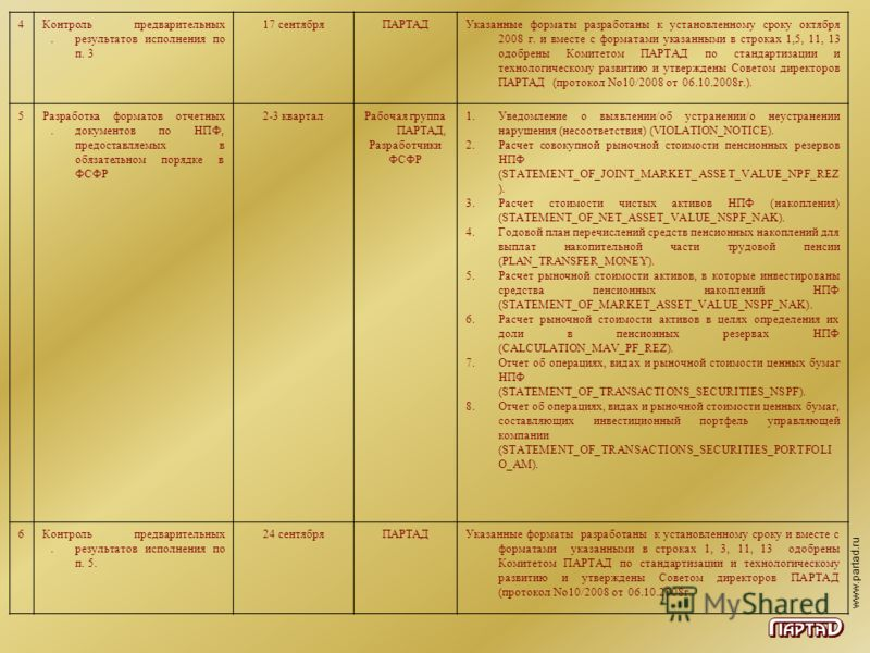 www.partad.ru 4.4. Контроль предварительных результатов исполнения по п. 3 17 сентябряПАРТАДУказанные форматы разработаны к установленному сроку октября 2008 г. и вместе с форматами указанными в строках 1,5, 11, 13 одобрены Комитетом ПАРТАД по станда