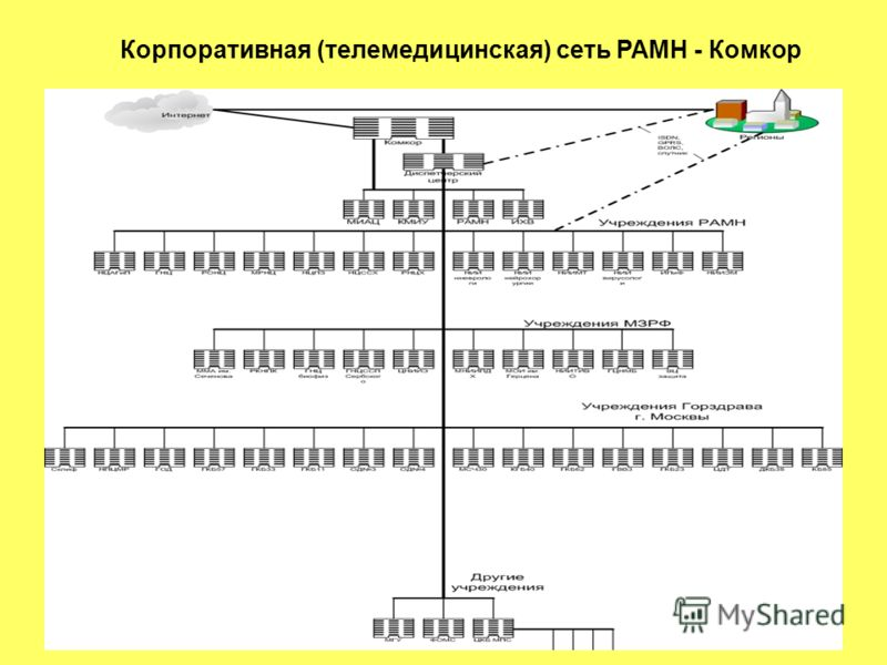 Корпоративная (телемедицинская) сеть РАМН - Комкор