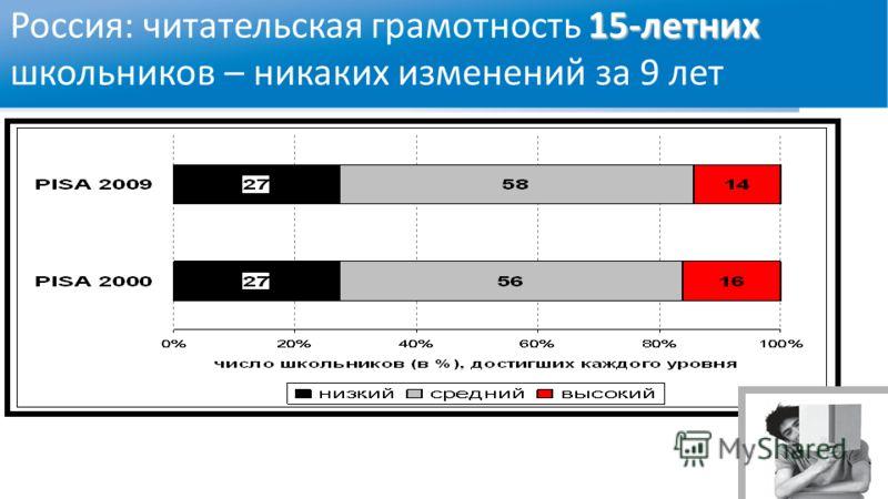15-летних Россия: читательская грамотность 15-летних школьников – никаких изменений за 9 лет