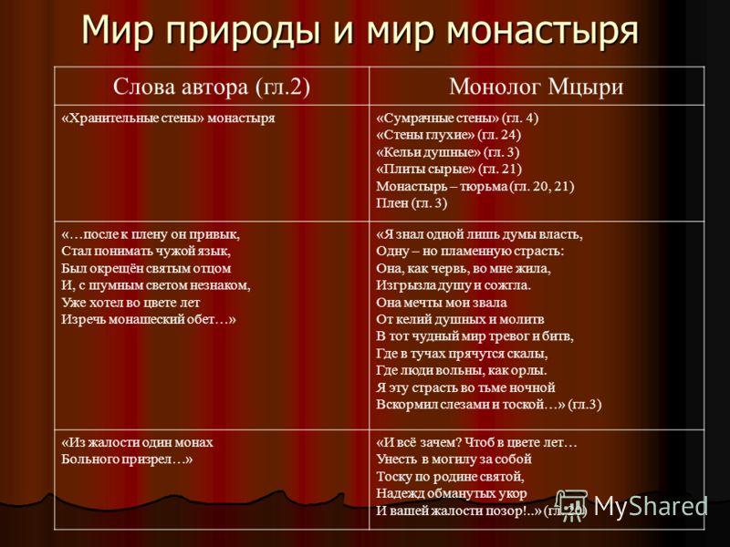 Мир природы и мир монастыря Слова автора (гл.2)Монолог Мцыри «Хранительные стены» монастыря«Сумрачные стены» (гл. 4) «Стены глухие» (гл. 24) «Кельи душные» (гл. 3) «Плиты сырые» (гл. 21) Монастырь – тюрьма (гл. 20, 21) Плен (гл. 3) «…после к плену он