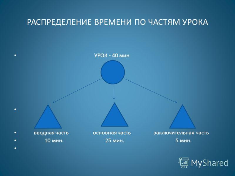 РАСПРЕДЕЛЕНИЕ ВРЕМЕНИ ПО ЧАСТЯМ УРОКА УРОК - 40 мин вводная часть основная часть заключительная часть 10 мин. 25 мин. 5 мин.