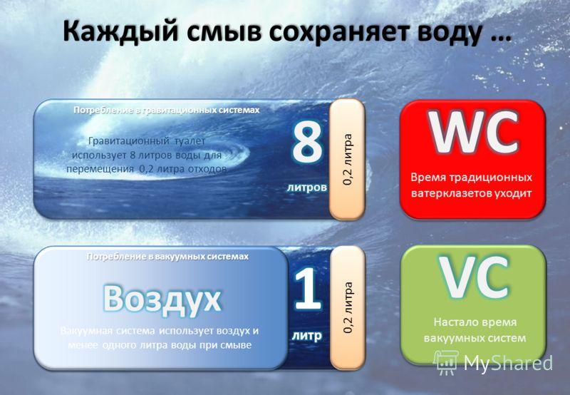 Каждый смыв сохраняет воду … 0,2 литра Потребление в гравитационных системах Гравитационный туалет использует 8 литров воды для перемещения 0,2 литра отходов Потребление в вакуумных системах Вакуумная система использует воздух и менее одного литра во