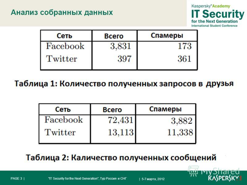 Анализ собранных данных | 5-7 марта, 2012 PAGE 3 |IT Security for the Next Generation, Тур Россия и СНГ