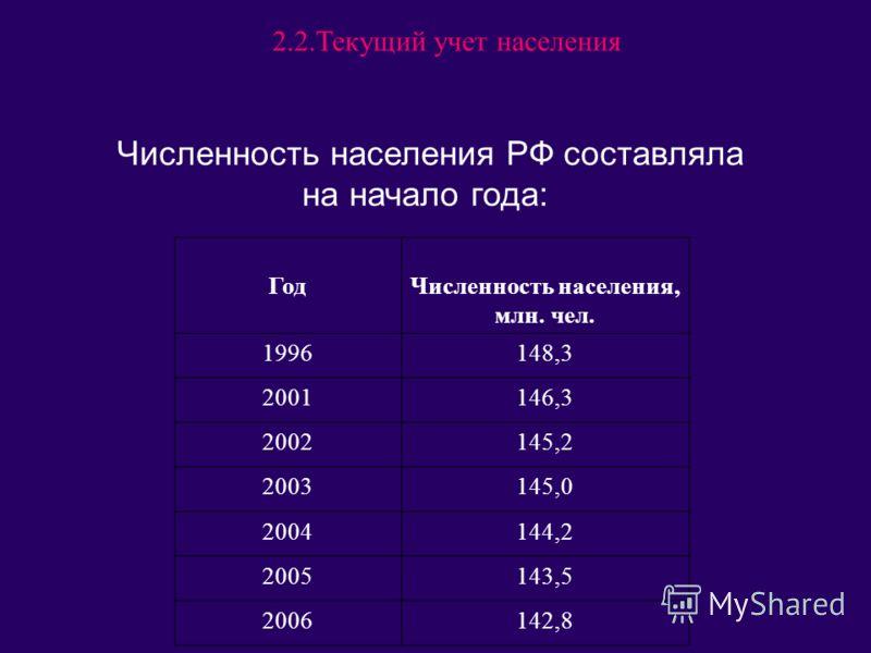 Численность населения РФ составляла на начало года: ГодЧисленность населения, млн. чел. 1996148,3 2001146,3 2002145,2 2003145,0 2004144,2 2005143,5 2006142,8